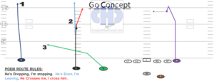 The Run and Shoot Go Concept using TE formations and a QB Progression